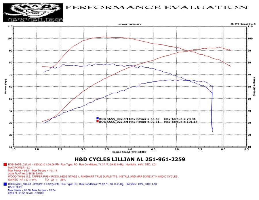 HD Cycle > Performance > Dyno Runs Graphs