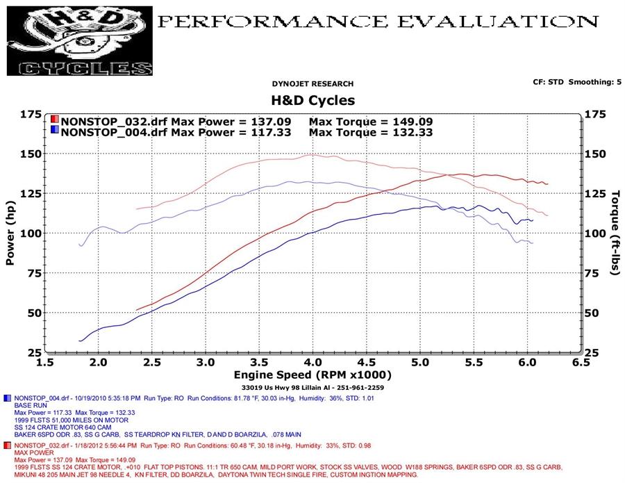 HD Cycle > Dyno Runs Graphs > HD Cycle
