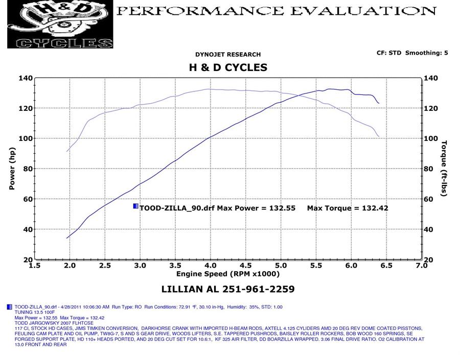 HD Cycle > Dyno Runs Graphs > 2013 Archive